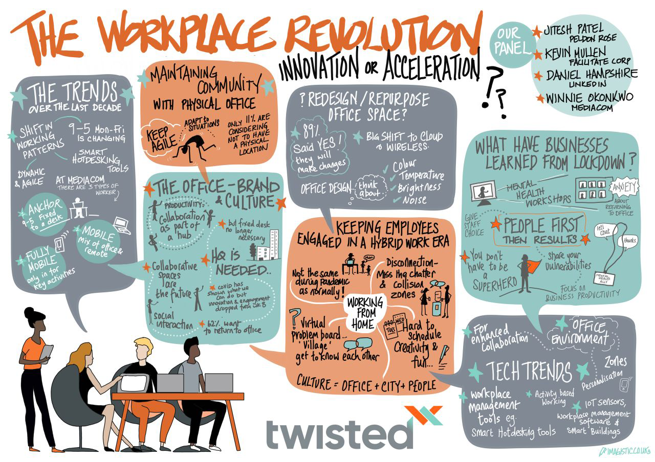 The Workplace Revolution: Innovation or Acceleration?